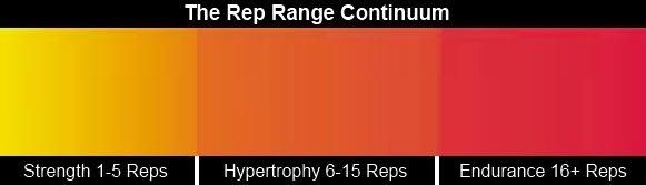 Rep range continuum