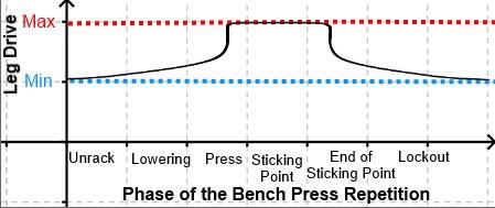 led drive on bench press
