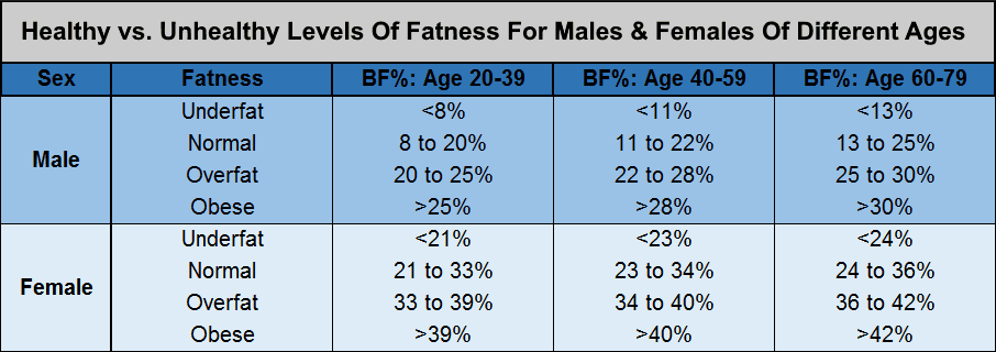 healthy-vs-unhealthy-body-fat-percentage-by-age-males-and-females