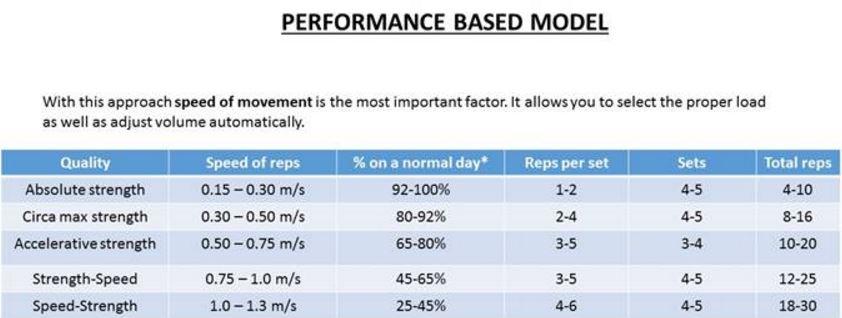 Beast Sensor VBT Performance Model