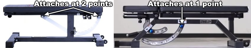 Ironmaster Super Bench Pro Adjustment Arc Connects to Frame at 2 Points