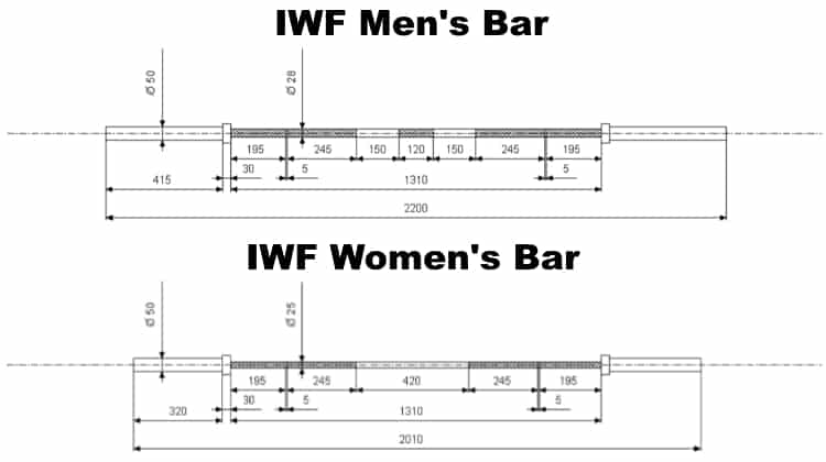 IWF Barbell Specs - Men's and Women's Bars
